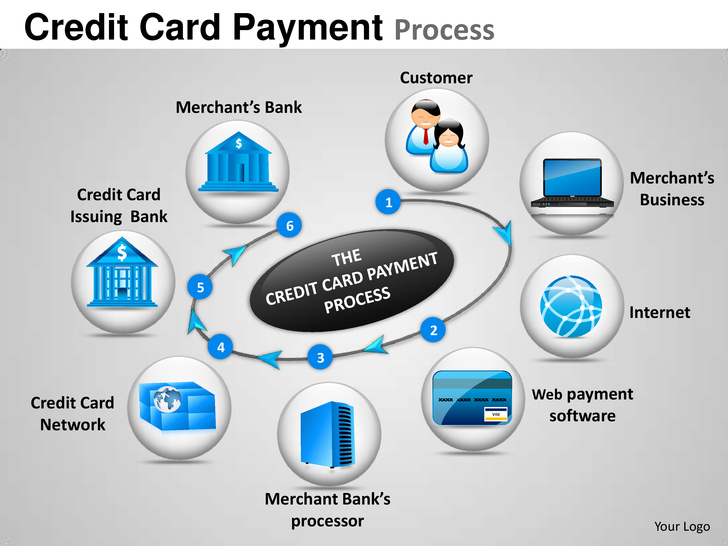 Credit card payment process chiefs consulting group chiefs credit card payment process colourmoves